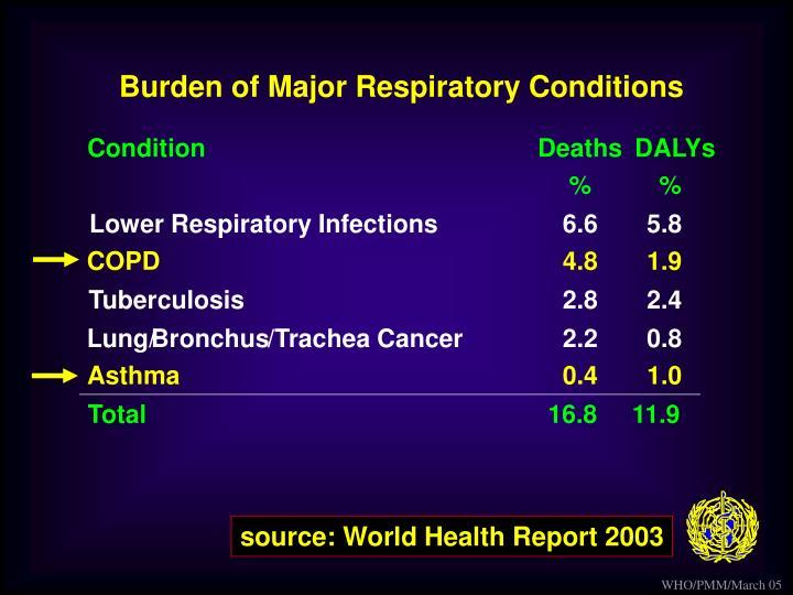 Burden of Major Respiratory Conditions