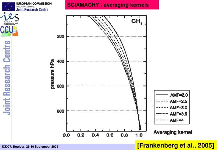 SCIAMACHY - averaging kernels