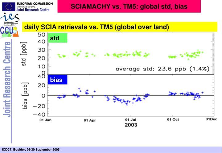 SCIAMACHY vs. TM5: global std, bias