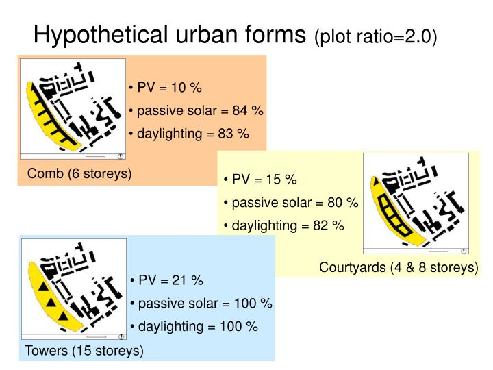 Hypothetical urban forms