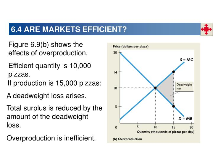 6.4 ARE MARKETS EFFICIENT?