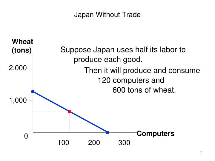 Japan Without Trade