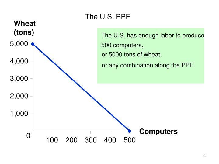 The U.S. PPF