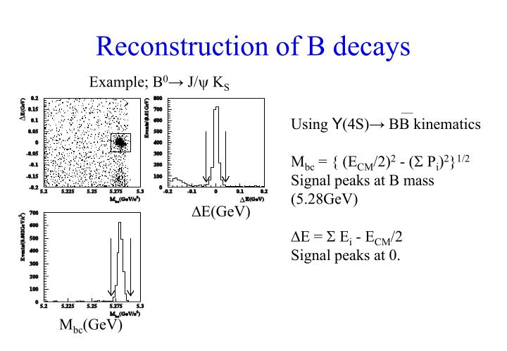 Reconstruction of B decays