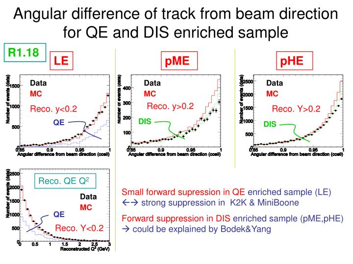 Angular difference of track from beam direction for QE and DIS enriched sample