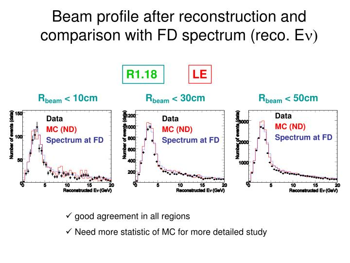 Beam profile after reconstruction and comparison with FD spectrum (reco. E