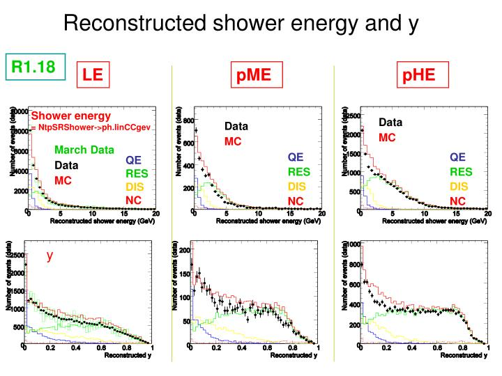 Reconstructed shower energy and y