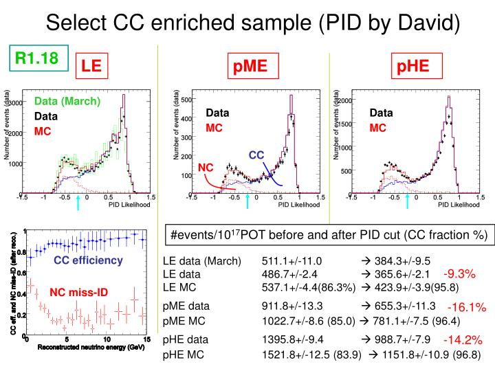 Select CC enriched sample (PID by David)