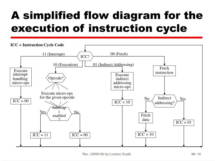 A simplified flow diagram for the execution of instruction cycle