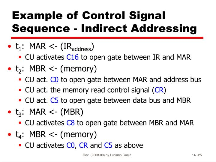 Example of Control Signal Sequence - Indirect Addressing