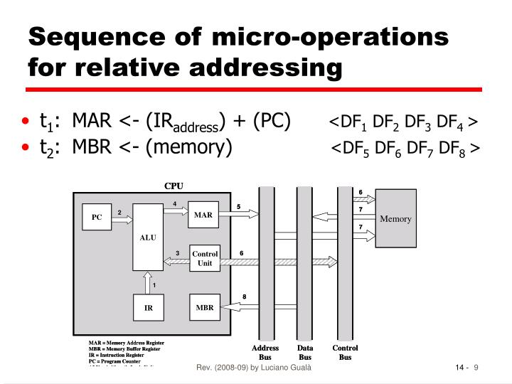 Sequence of micro-operations for relative addressing