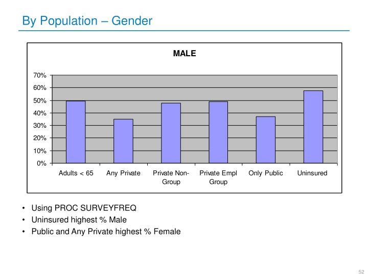 By Population – Gender