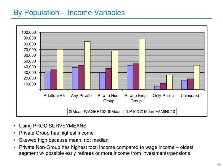 By Population – Income Variables