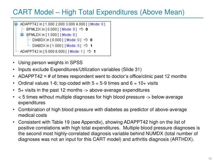 CART Model – High Total Expenditures (Above Mean)