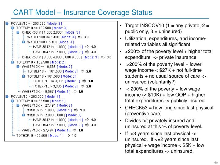CART Model – Insurance Coverage Status