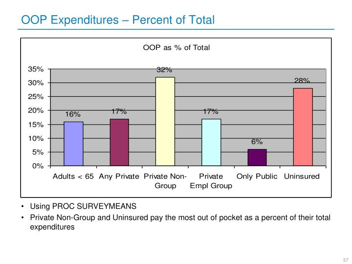 OOP Expenditures – Percent of Total