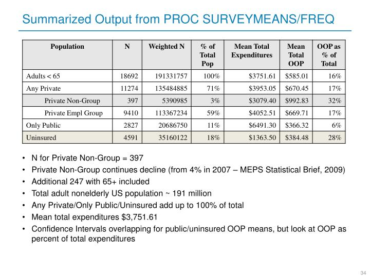 Summarized Output from PROC SURVEYMEANS/FREQ