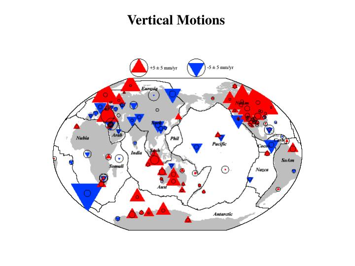 Vertical Motions