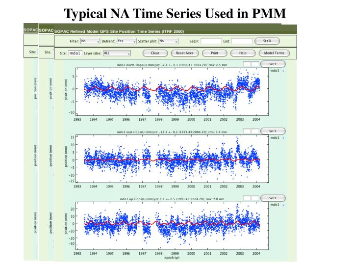 Typical NA Time Series Used in PMM