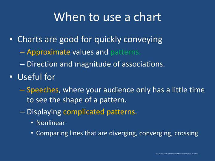 When to use a chart