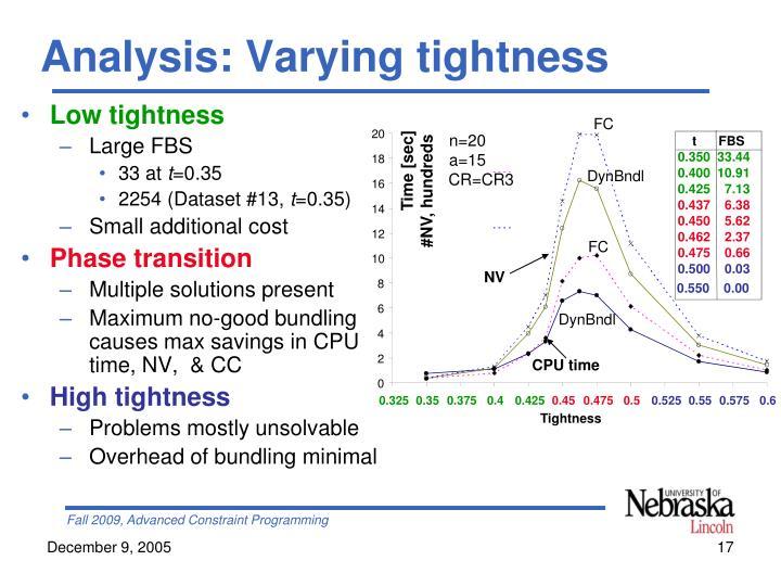 Analysis: Varying tightness