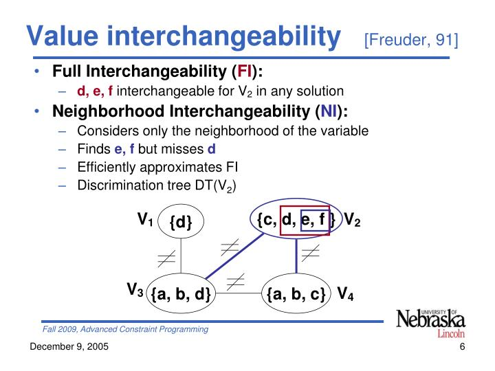Value interchangeability