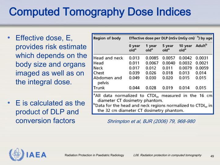 Computed Tomography Dose Indices