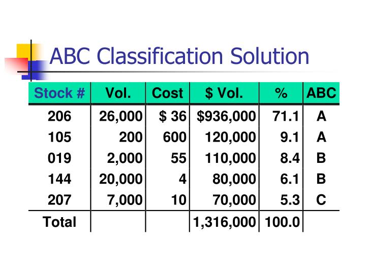 ABC Classification Solution