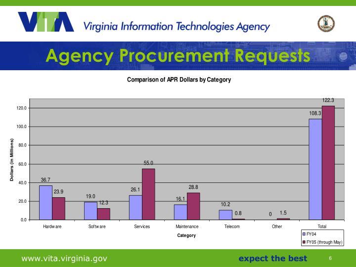 Agency Procurement Requests