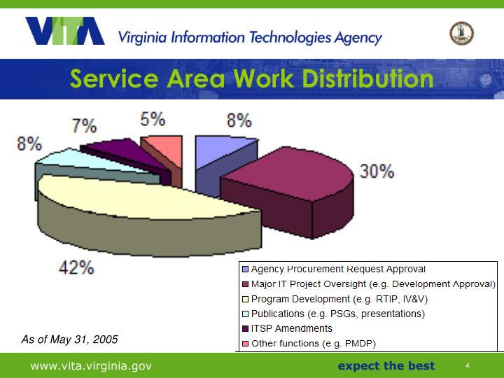 Service Area Work Distribution