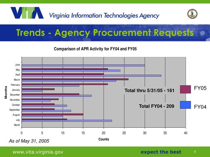 Trends - Agency Procurement Requests