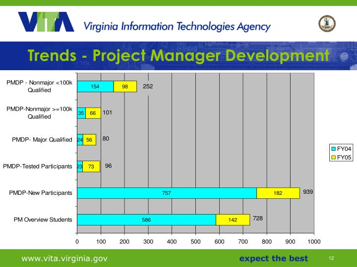 Trends - Project Manager Development