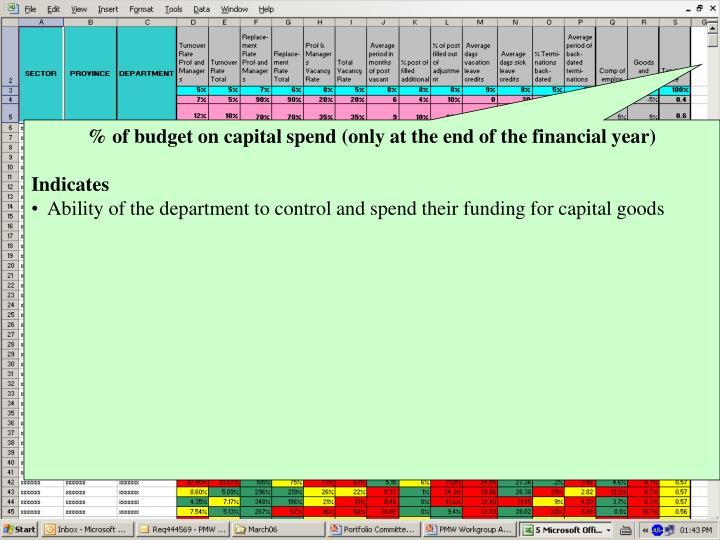 % of budget on capital spend (only at the end of the financial year)