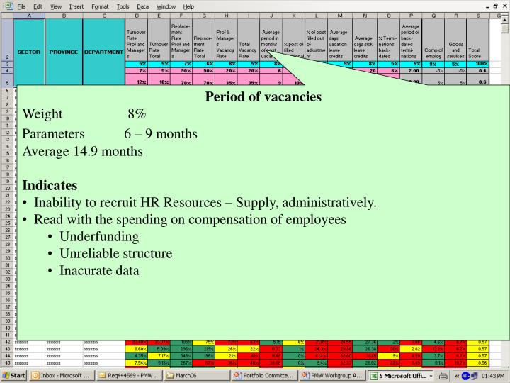 Period of vacancies