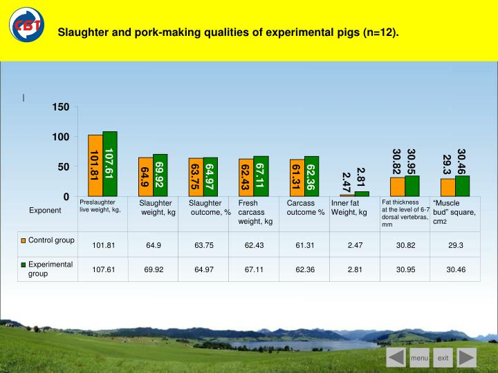 Slaughter and pork-making qualities of experimental pigs