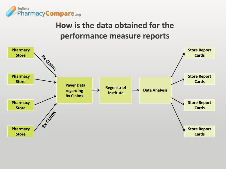 How is the data obtained for the performance measure reports