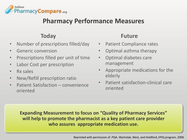 Patient Compliance rates