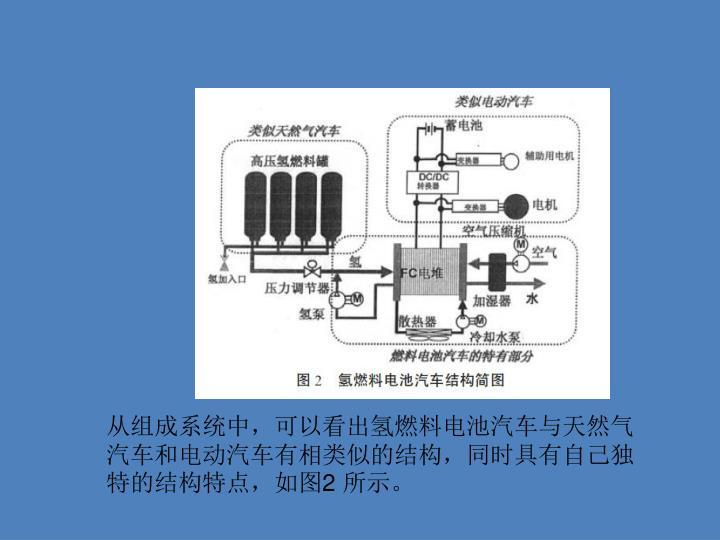 从组成系统中,可以看出氢燃料电池汽车与天然气汽车和电动汽车有相类似的结构,同时具有自己独特的结构特点,如图