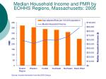 median household income and pmr by eohhs regions massachusetts 2005