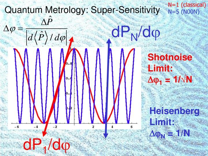 Quantum Metrology: Super-Sensitivity