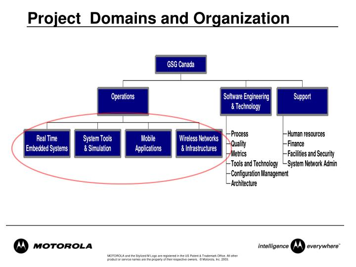 Project  Domains and Organization