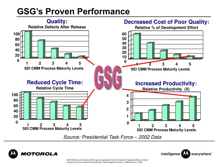 GSG's Proven Performance