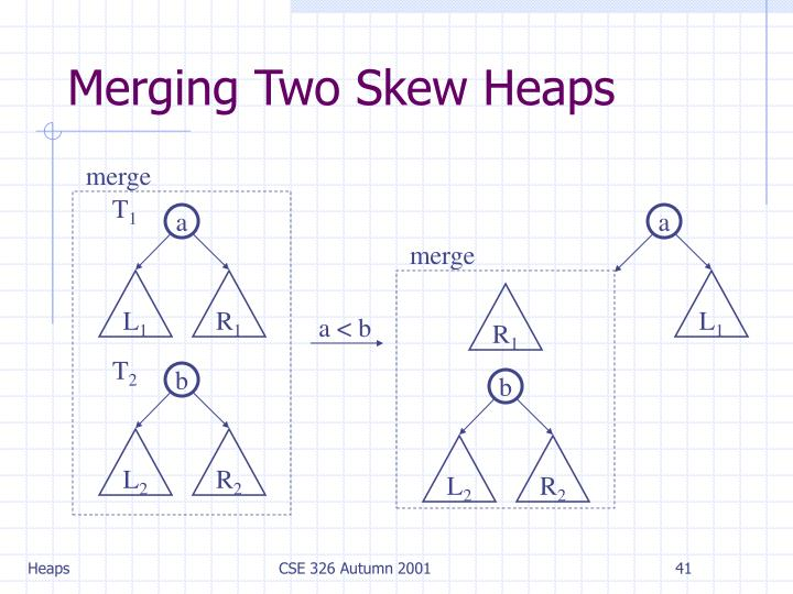Merging Two Skew Heaps