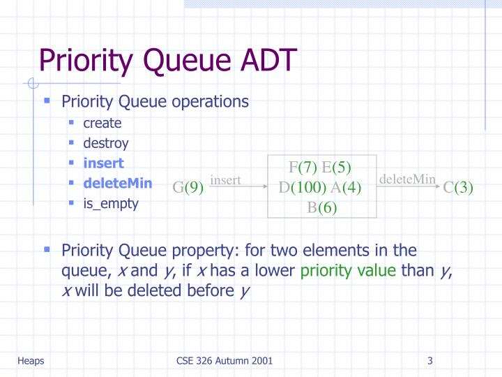 Priority queue adt