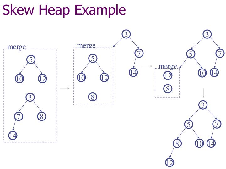 Skew Heap Example