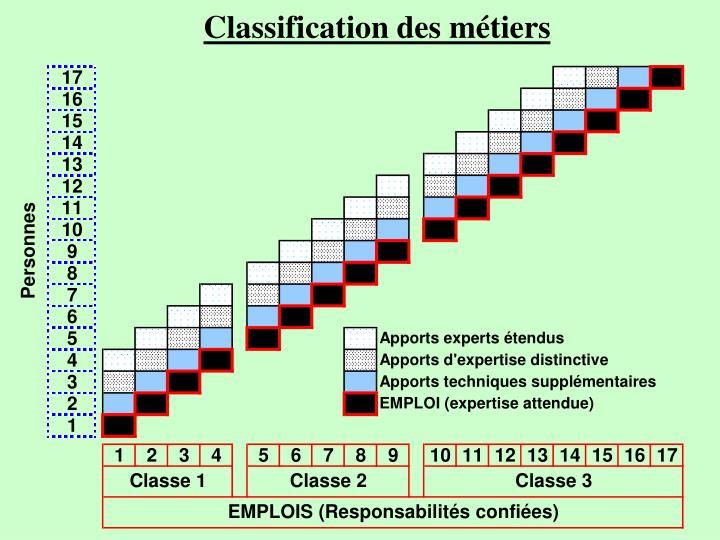 Classification des métiers