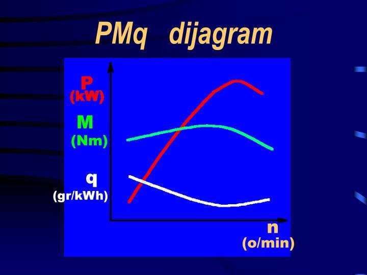 pm q dijagram n.