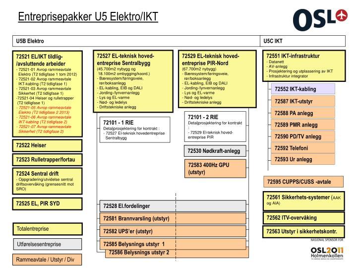 U5B Elektro