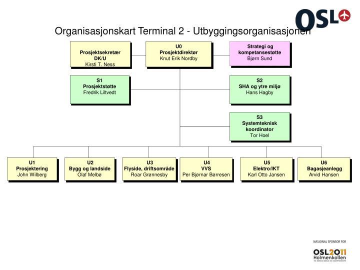 Organisasjonskart Terminal 2 - Utbyggingsorganisasjonen