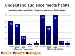 understand audience media habits